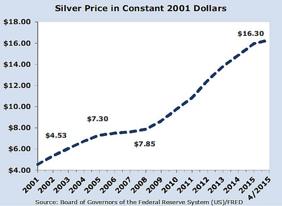 silverprices