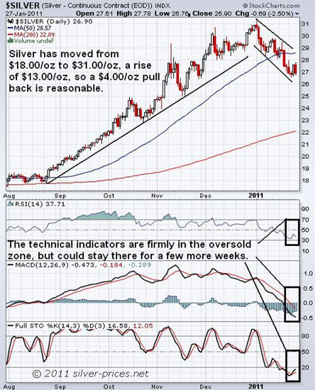 silver is volatile