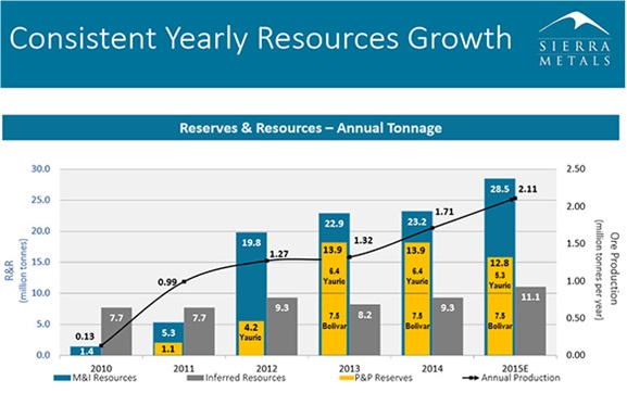 Consistent yearly resources growth