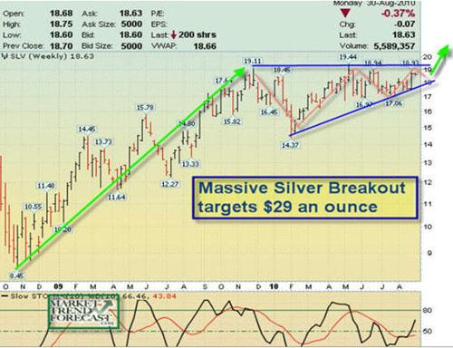 KMG Gold silver breakout