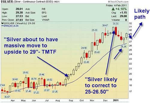 KMG Gold Silver Chart