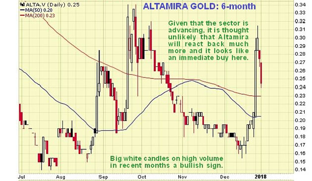 Cheap Gold Stock About to Break Out of Base After Prolonged Accumulation