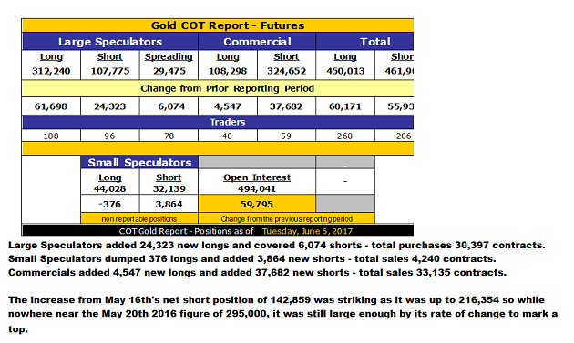 Gold COT Report, June 6, 2017
