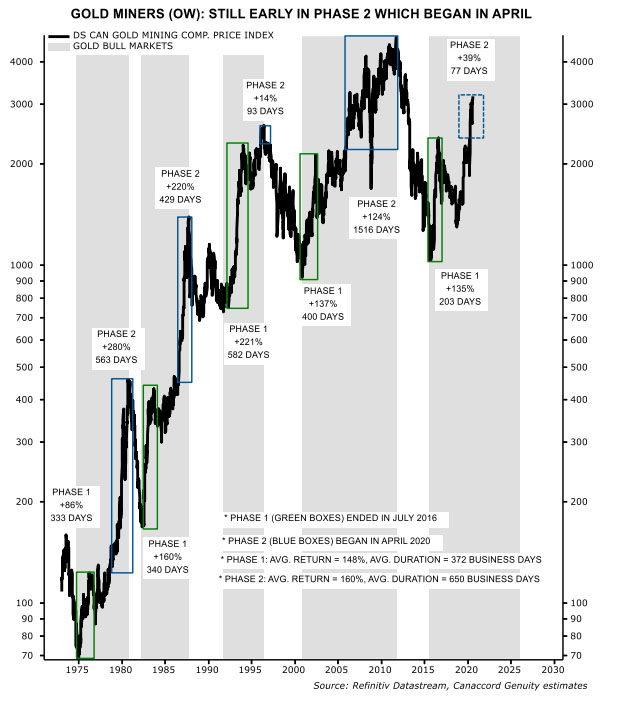 Canaccord Gold Miners Chart