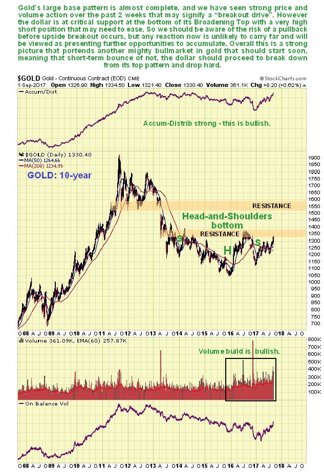 About A Week Ago It Looked Like Gold Was Going To Roll Over Again And Play Dead As Had Arrived At An Important Zone Of Resistance Its April June