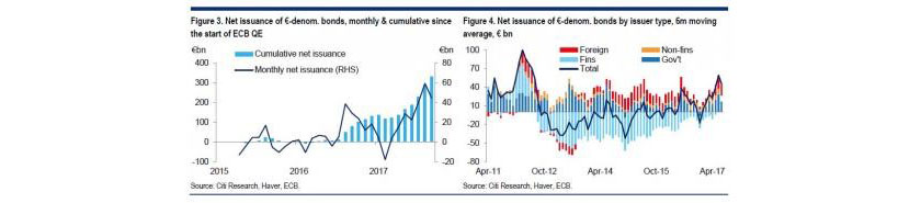 Net issuance of Euro-denominated bonds
