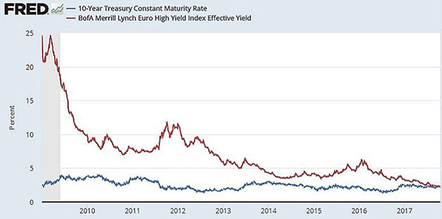 10-yr Treasury yield vs Euro high yield index