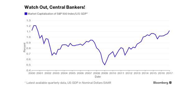 Market Cap of S&P 500 vs U.S. GDP