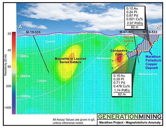 Explorer Identifies Potential Palladium Anomaly on MT Survey of Ontario Project