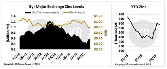 Zinc chart