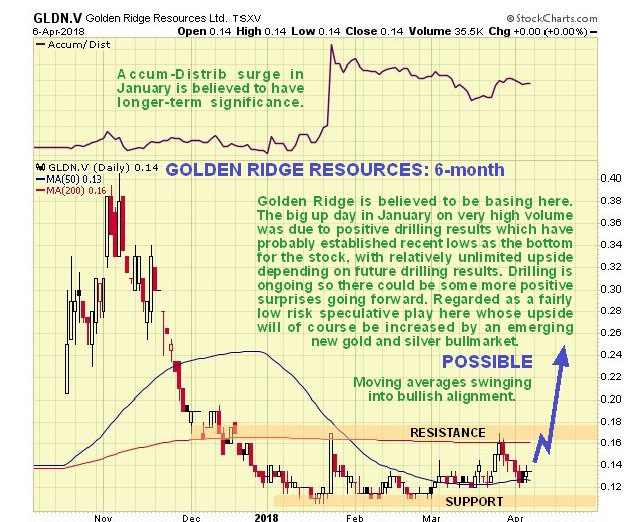 Update on BC Golden Triangle Stock that Is  'Looking Pretty Good Here'