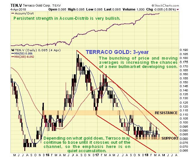 Cheap Gold Royalty Stock Under Persistent Accumulation