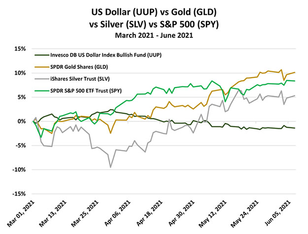 UUP vs. Gold 2021