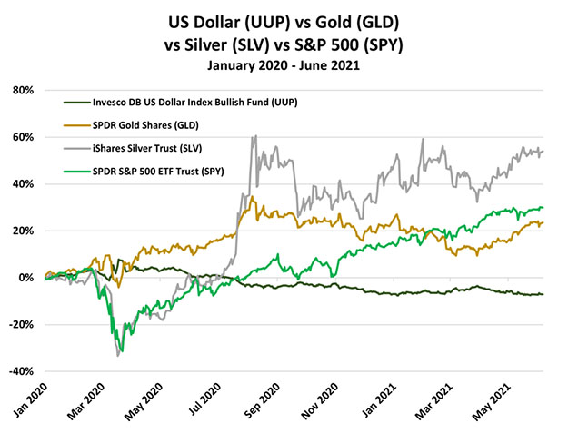 UUP vs. Gold 2020