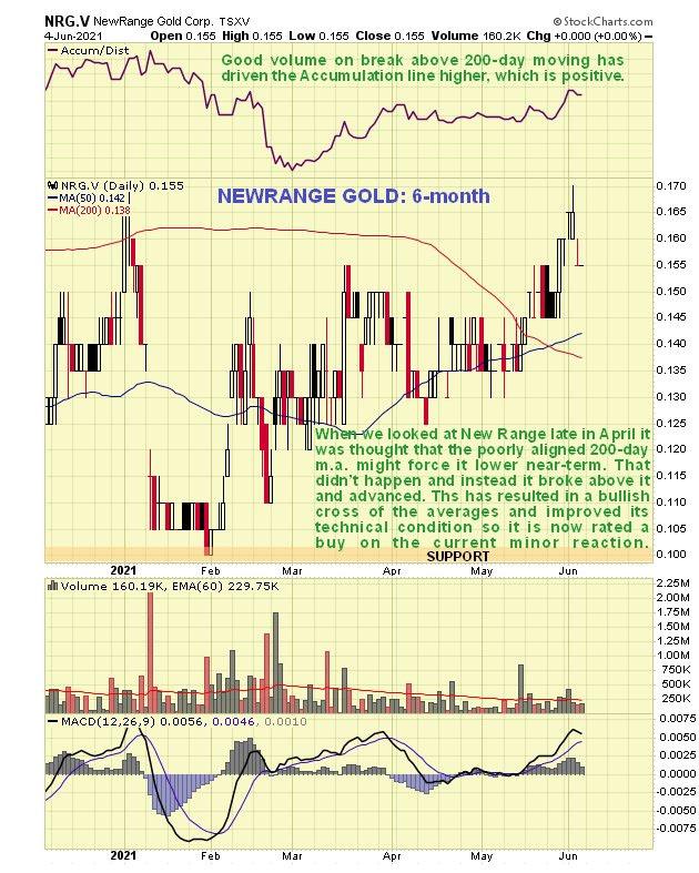 Newrange Gold Chart