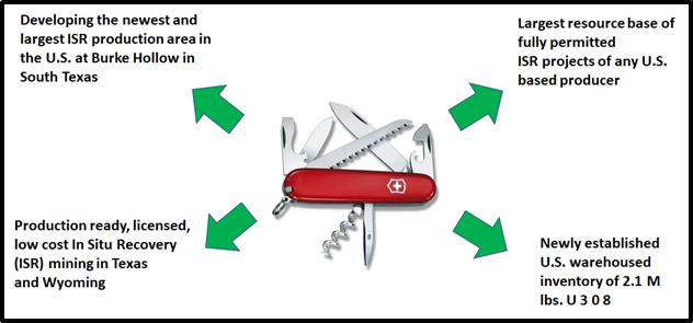 UEC Swiss Knife