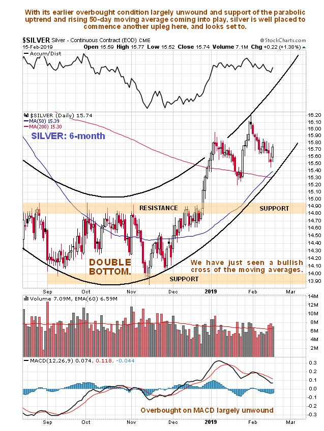 Silver Market Steadily Building Up Momentum - Silver Charts