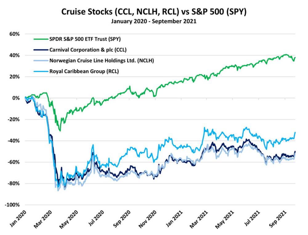 Cruise Stocks vs S&P 500