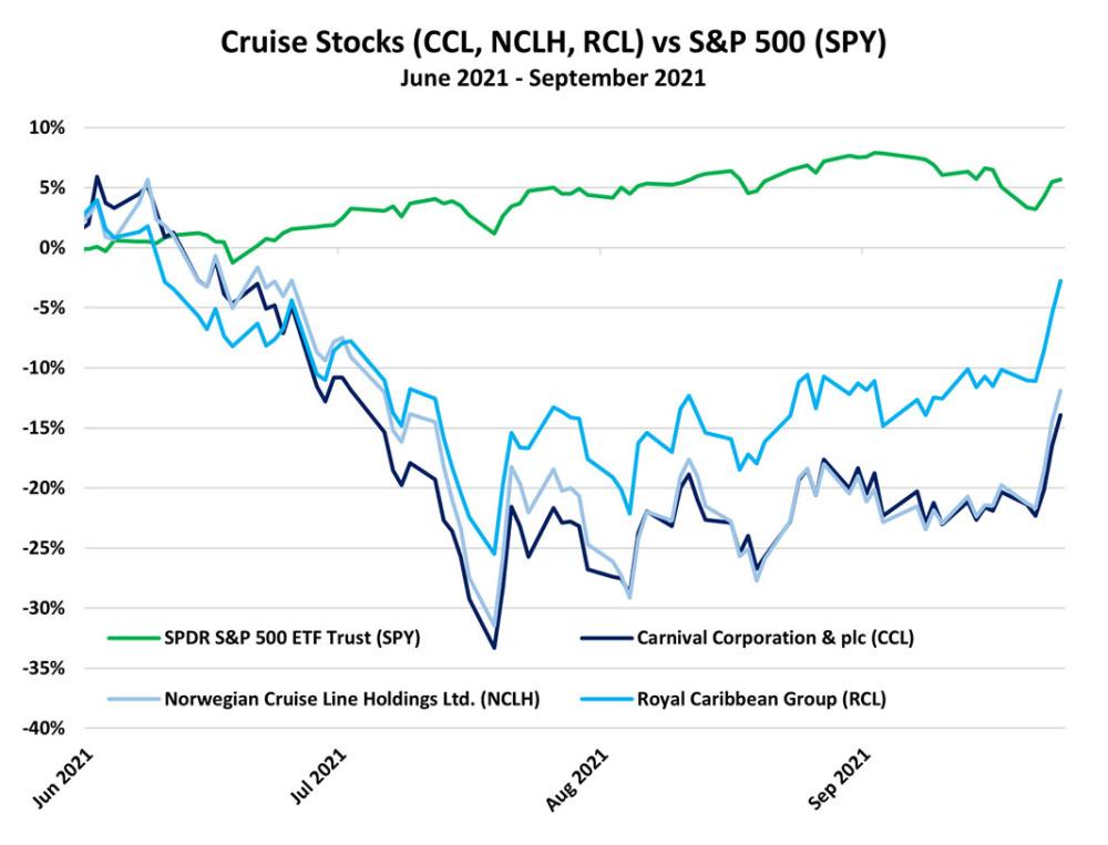Cruise Stocks 2021