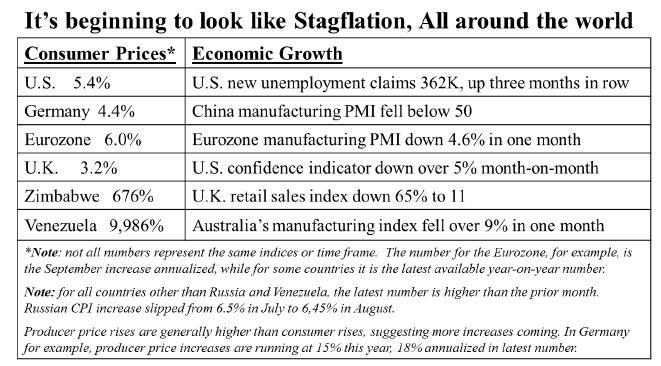 Stagflation chart