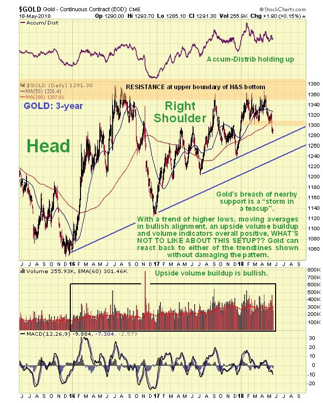 Technical Data Indicates Higher Gold And Silver Prices
