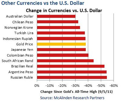 McCalinden Currencies Vs Dollar Chart