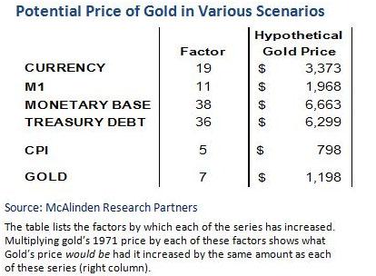 McCalinden Potential Price Chart